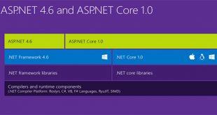 ASP.NET Core