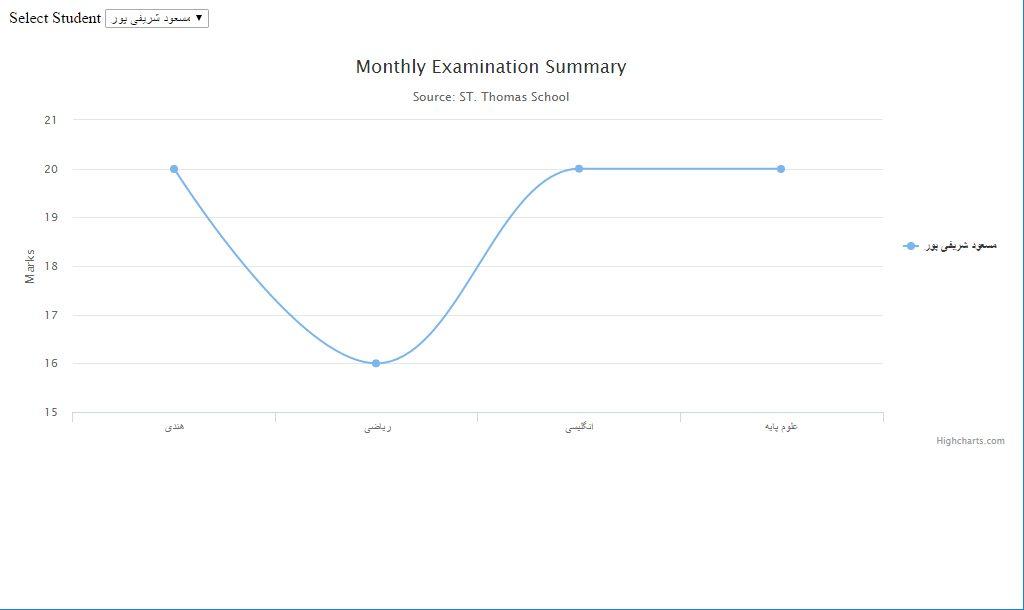 نمودار توسط Angularjs