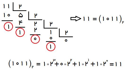 Decimal به Binary در سی پلاس پلاس
