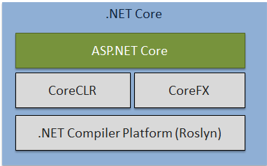 معرفی ASP.NET Core
